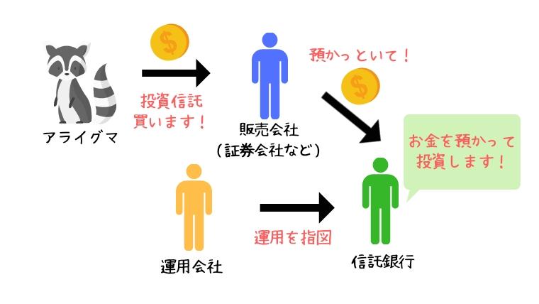 投資信託のイメージ